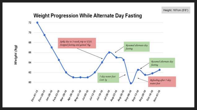 adf-weight-chart-oct2016
